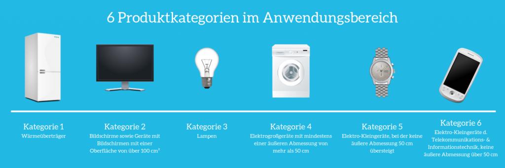6 Produktkategorien im Anwendungsbereich