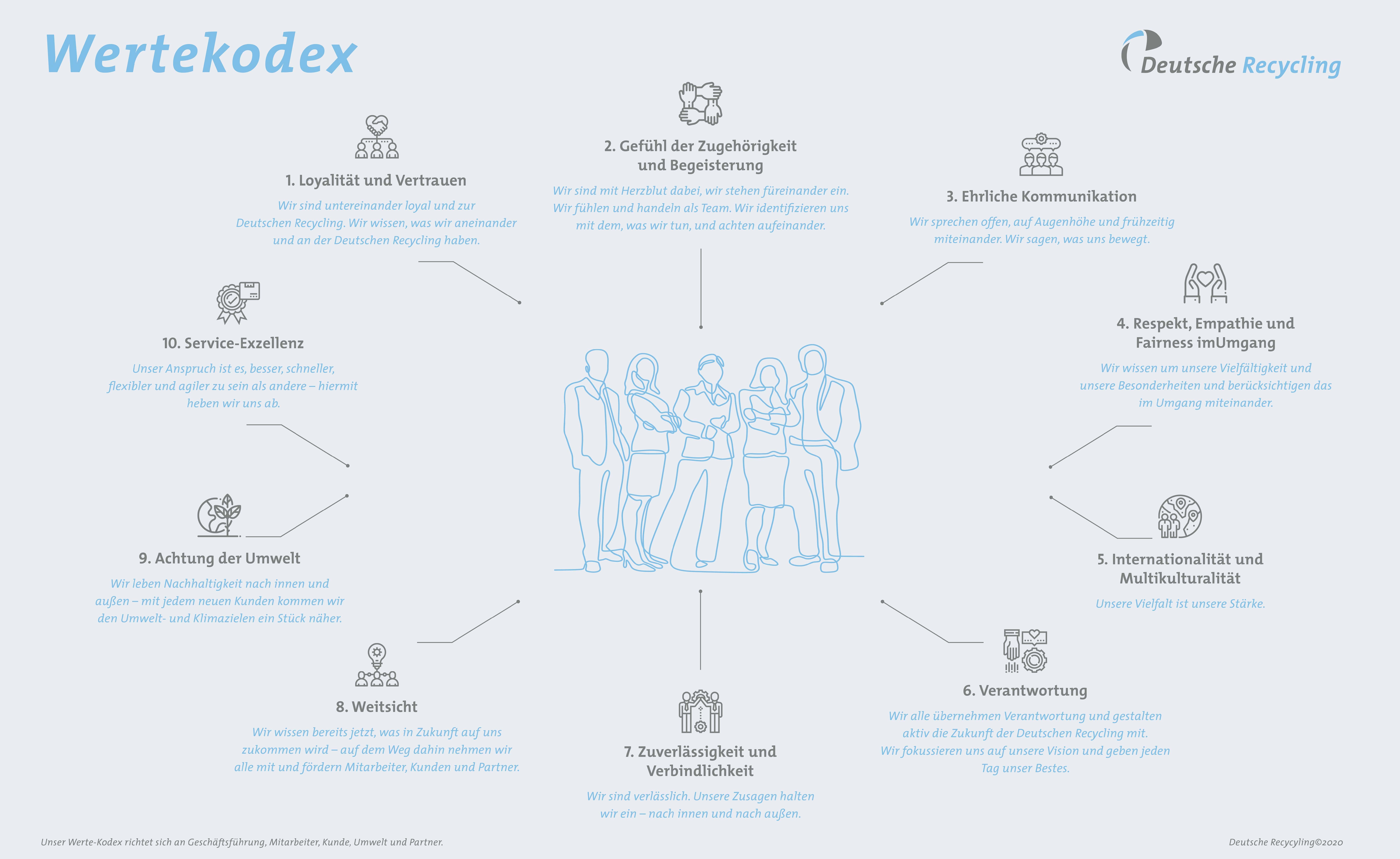 Vision / Wertekodex